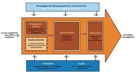 Admirable Processus Du Developpement Economique Le Epub Pdf Wiring 101 Mecadwellnesstrialsorg
