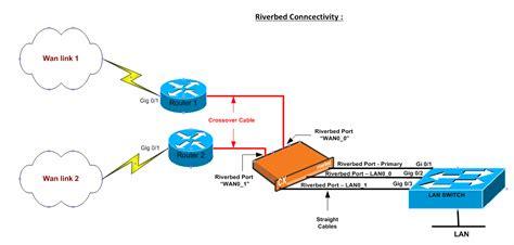 riverbed steelhead network wiring diagram