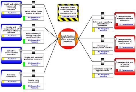 Sample Bow Tie Diagram (ePUB/PDF)