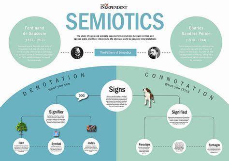 Stupendous Semiotik Semiotics 4 Teilb And Gruyter De Epub Pdf Wiring Digital Resources Funapmognl