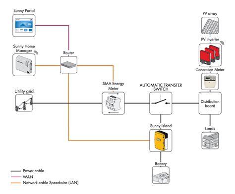 Sma Sunny Island Wiring Diagram
