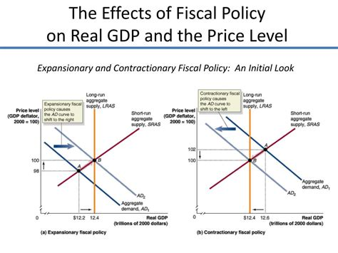 The Effectiveness Of Monetary Policy Transmission Under Capital ...