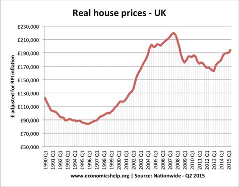 The Effects Of Housing Prices And Monetary Policy In A Currency ...