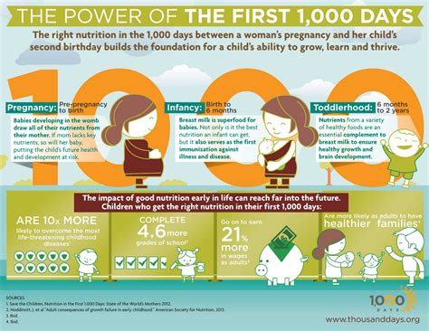 The First 1000 Days A Crucial Time For Mothers And Children And The World