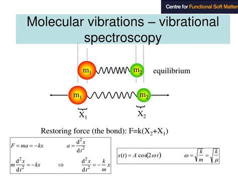The Vibrational Spectroscopy Of Polymers Bower D I Maddams W F ...