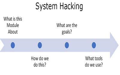 Theory Of Hacking (ePUB/PDF) Free