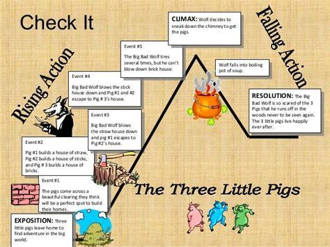 Three Little Pigs Plot Elements (ePUB/PDF) Free