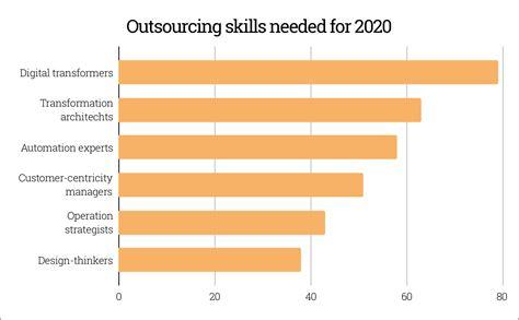 Excellent Trends In Outsourcing Epub Pdf Wiring Digital Resources Anistprontobusorg