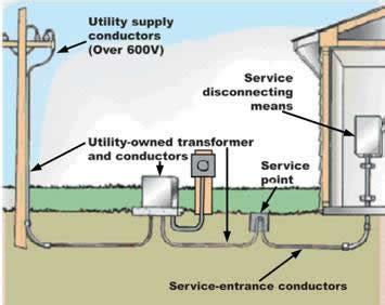 Underground Wiring Diagram (PDF/ePUB) on