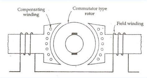 Universal Motor Wiring Diagram (ePUB/PDF) Free
