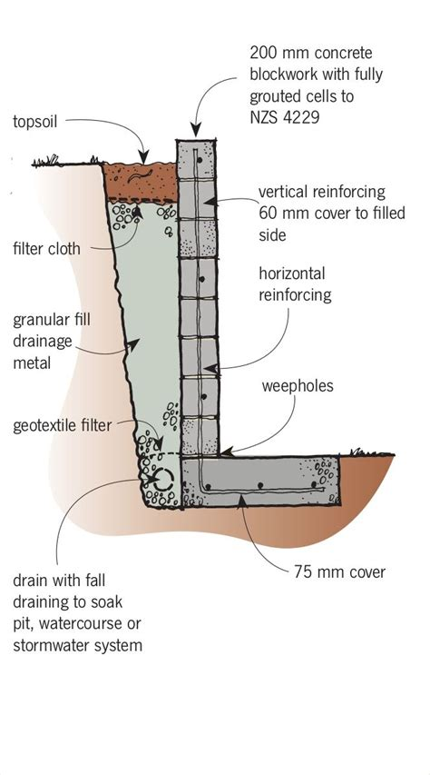 Water Retaining Wall Design Example