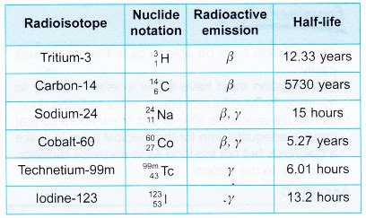 Which Notation Of A Radioisotope Is Correctly (ePUB/PDF) Free