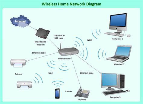 Wireless Network Connection Diagram (ePUB/PDF) Free